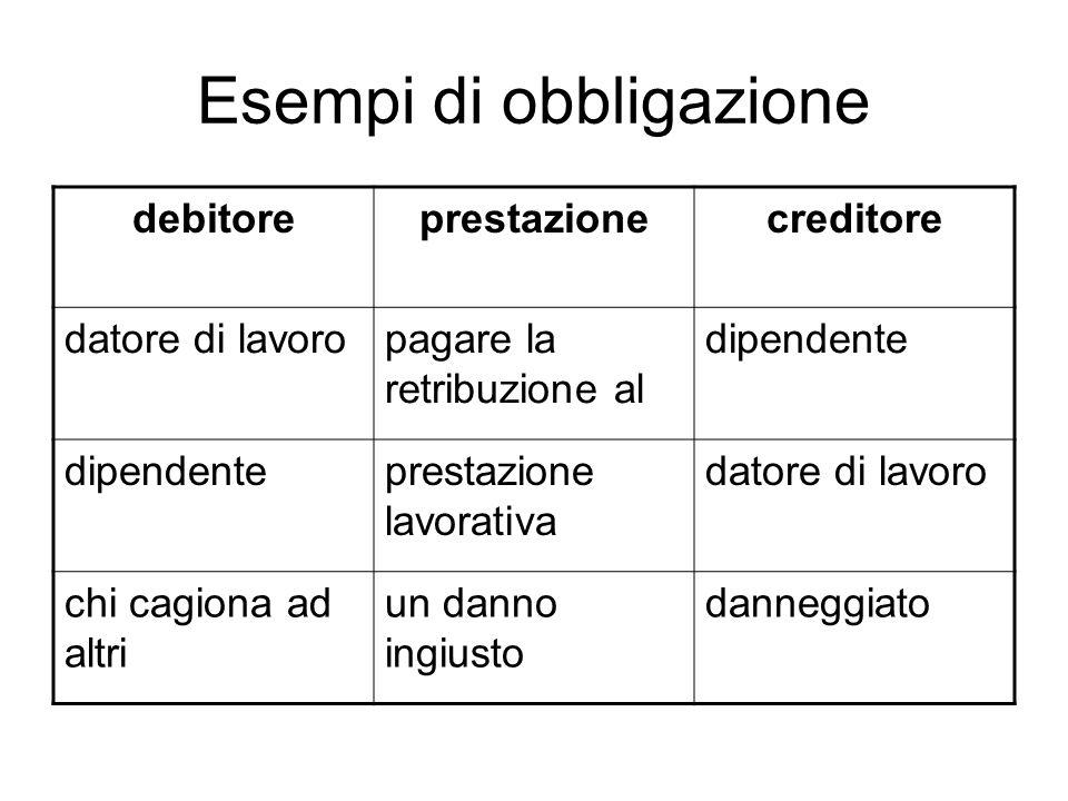 Esempi di obbligazione