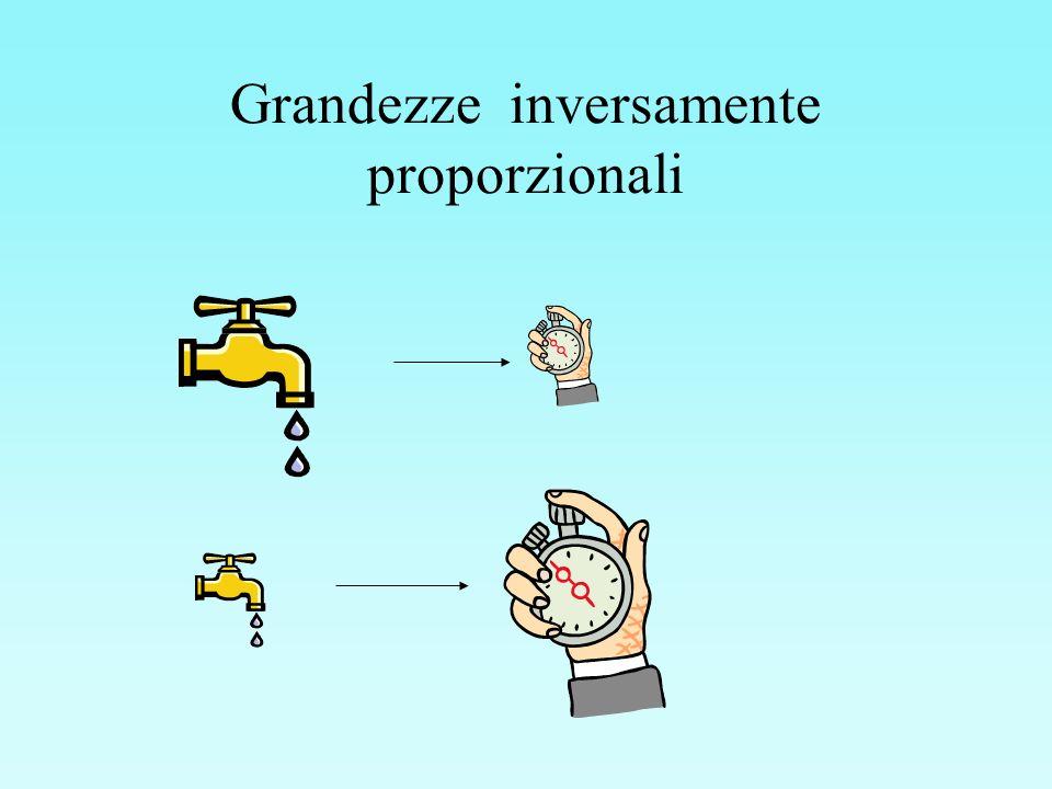 Grandezze inversamente proporzionali