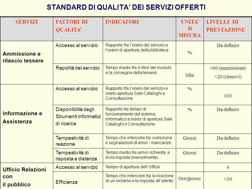 STANDARD DI QUALITA' DEI SERVIZI OFFERTI
