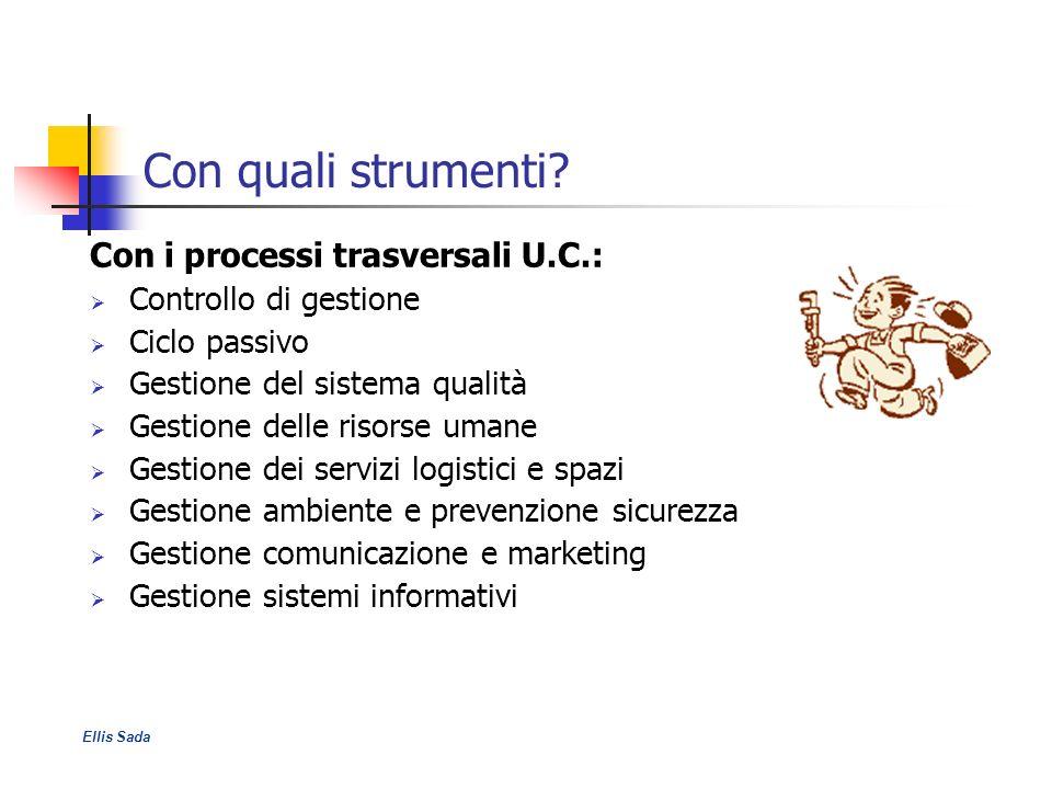 Con quali strumenti Con i processi trasversali U.C.: