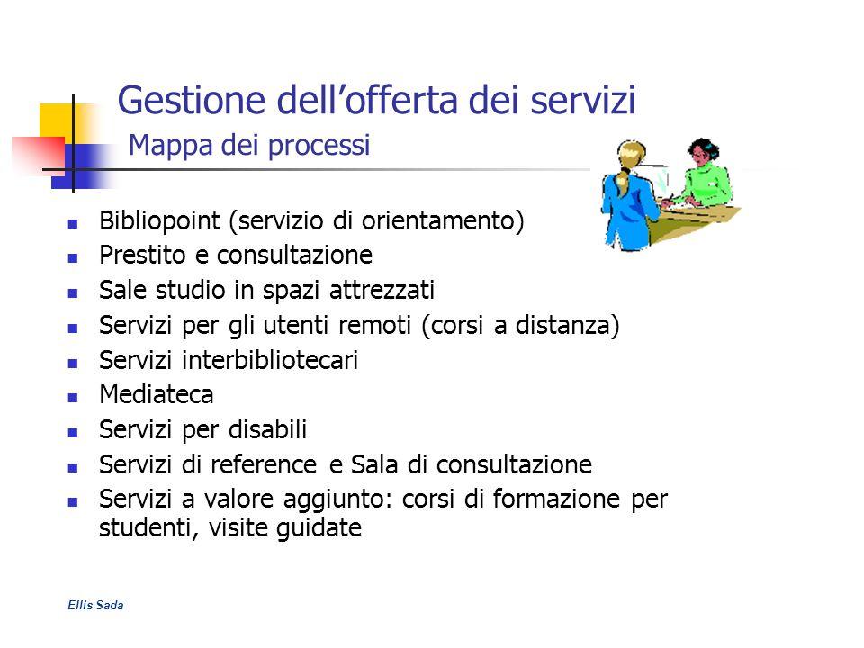 Gestione dell'offerta dei servizi Mappa dei processi