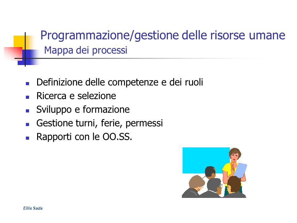 Programmazione/gestione delle risorse umane Mappa dei processi