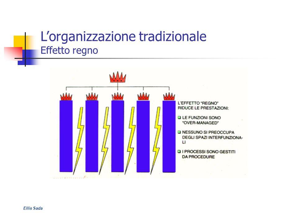L'organizzazione tradizionale Effetto regno