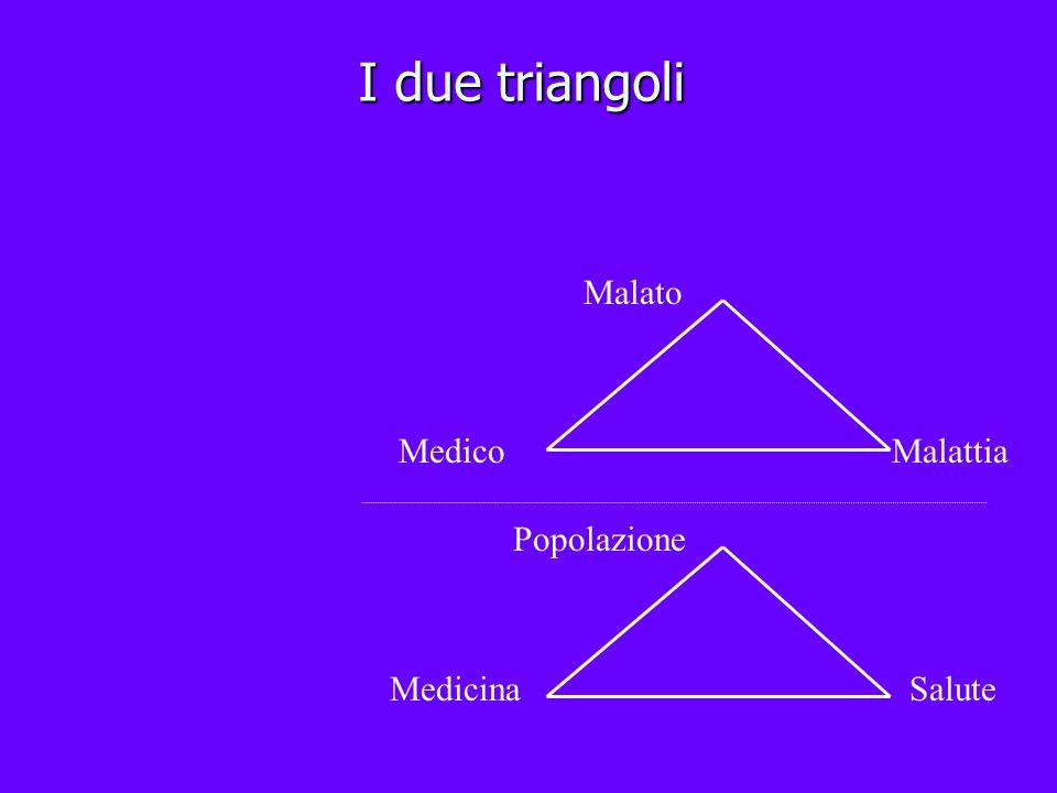 I due triangoli Malato Medico Malattia Popolazione Medicina Salute
