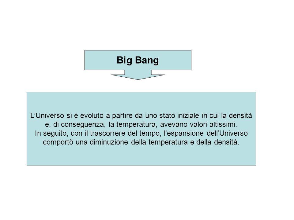 Big Bang L'Universo si è evoluto a partire da uno stato iniziale in cui la densità. e, di conseguenza, la temperatura, avevano valori altissimi.