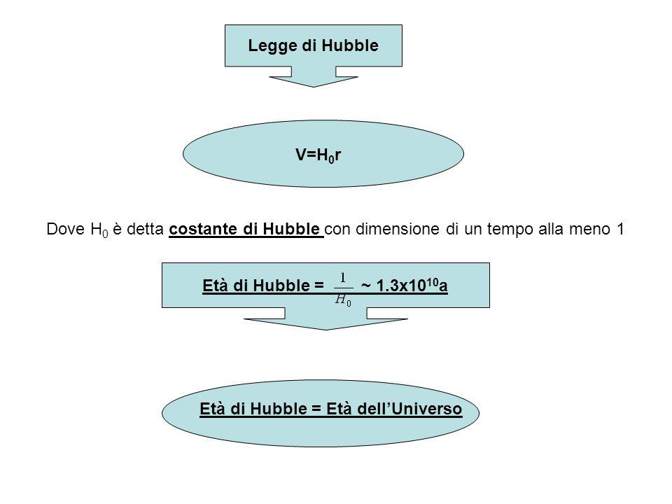 Legge di Hubble V=H0r. Dove H0 è detta costante di Hubble con dimensione di un tempo alla meno 1. Età di Hubble = ~ 1.3x1010a.