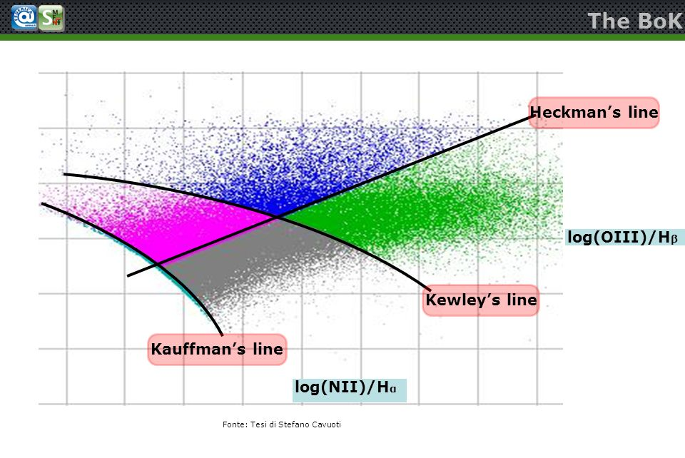 The BoK Heckman's line log(OIII)/Hβ Kewley's line Kauffman's line