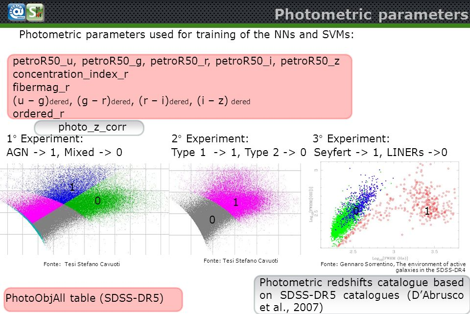 Photometric parameters