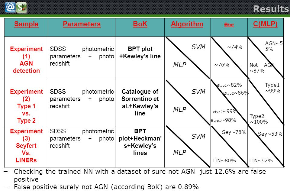 Results Sample Parameters BoK Algorithm etot C(MLP) SVM MLP SVM MLP