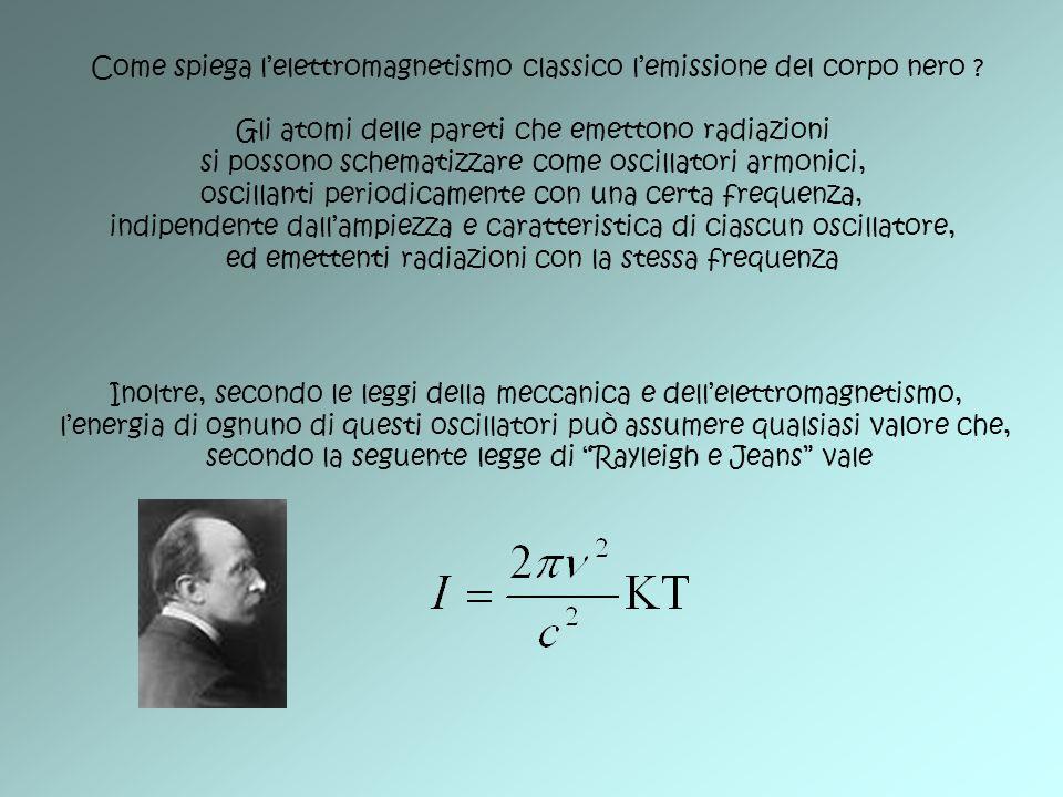 Come spiega l'elettromagnetismo classico l'emissione del corpo nero