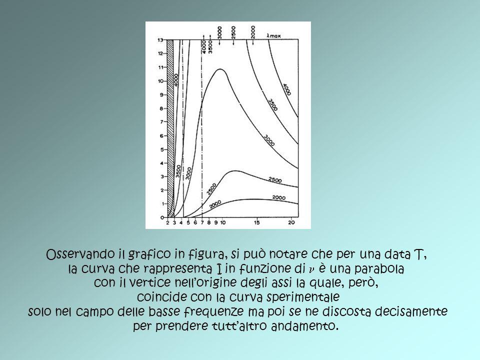 Osservando il grafico in figura, si può notare che per una data T,