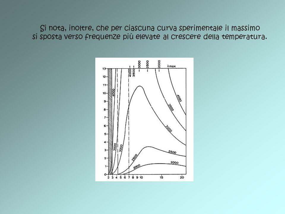 Si nota, inoltre, che per ciascuna curva sperimentale il massimo