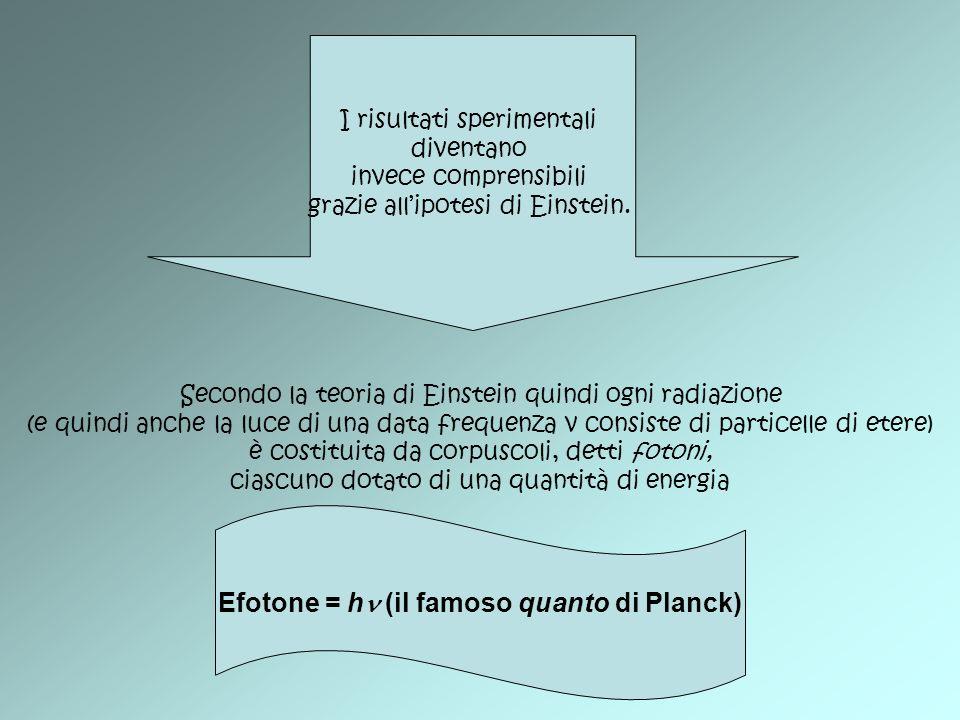 Efotone = h (il famoso quanto di Planck)