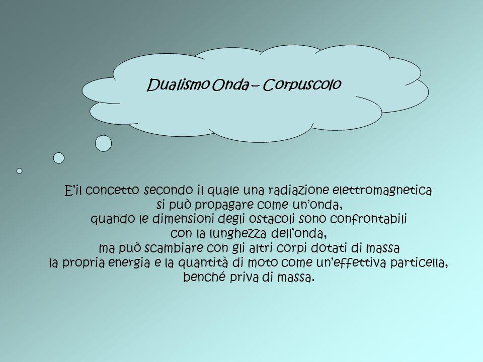 Dualismo Onda – Corpuscolo