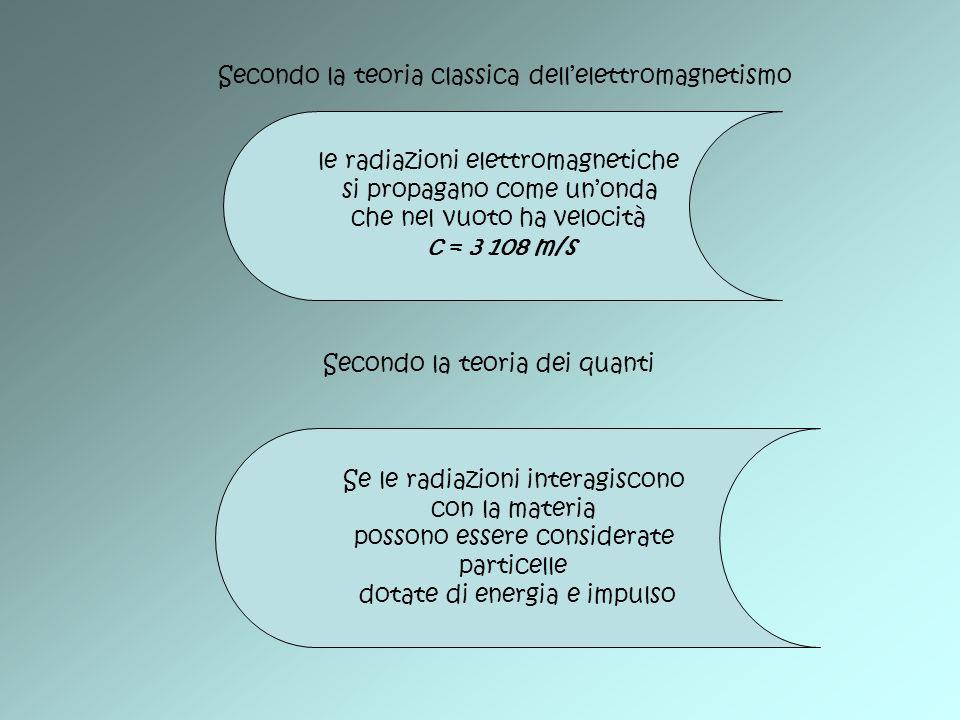 Secondo la teoria classica dell'elettromagnetismo