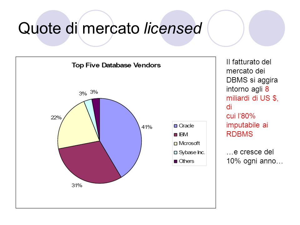 Quote di mercato licensed