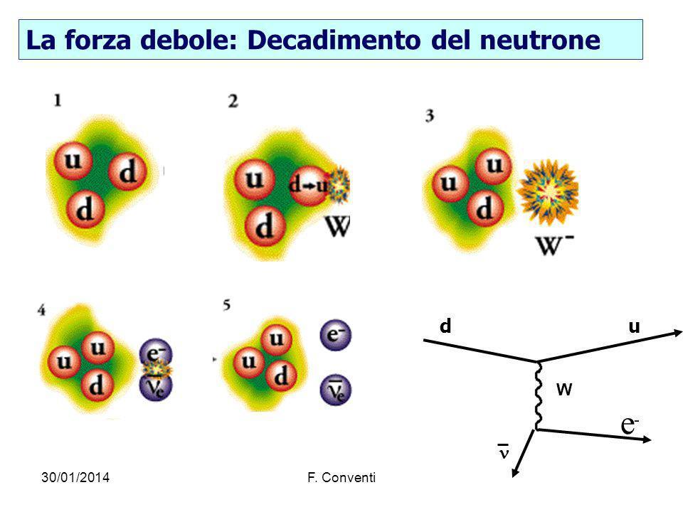 e La forza debole: Decadimento del neutrone d u  W - 27/03/2017