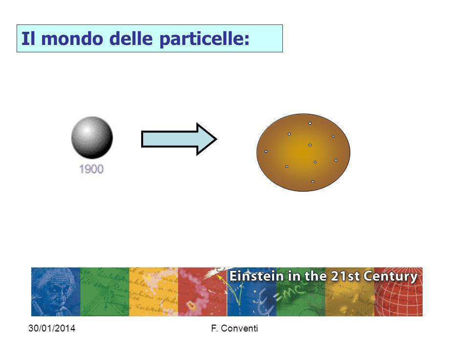 Il mondo delle particelle: