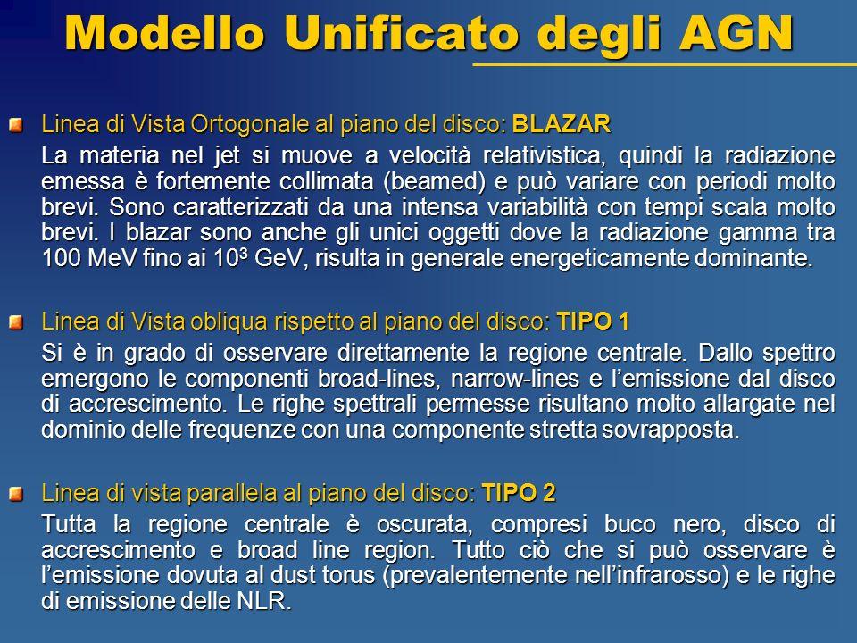 Modello Unificato degli AGN