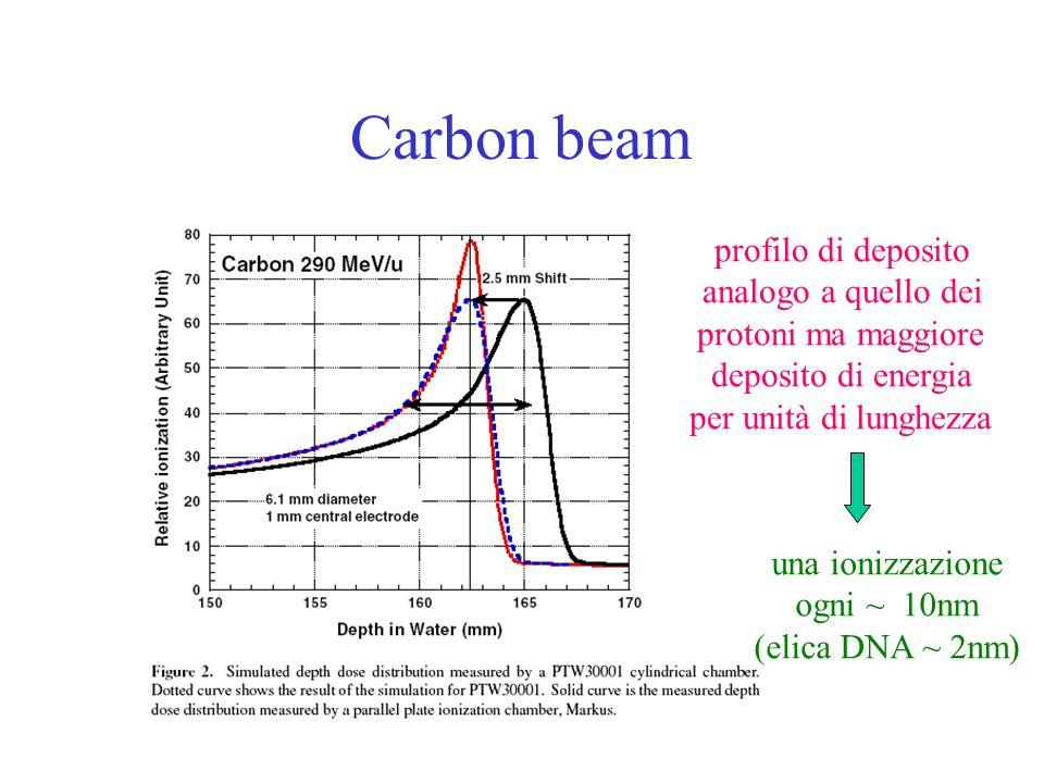 Carbon beam profilo di deposito analogo a quello dei