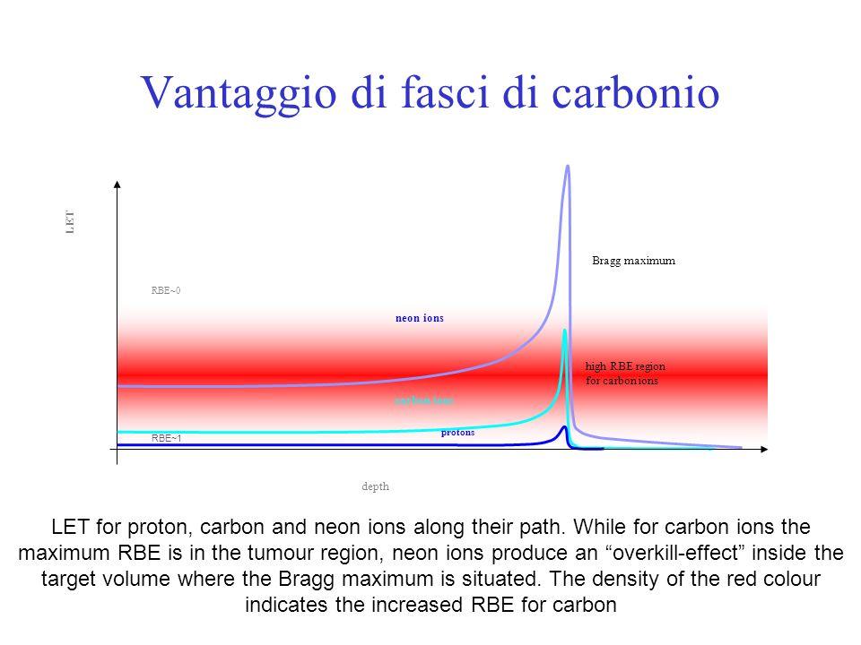 Vantaggio di fasci di carbonio