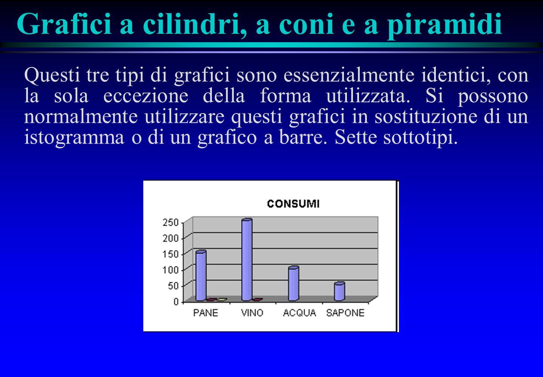 Grafici a cilindri, a coni e a piramidi
