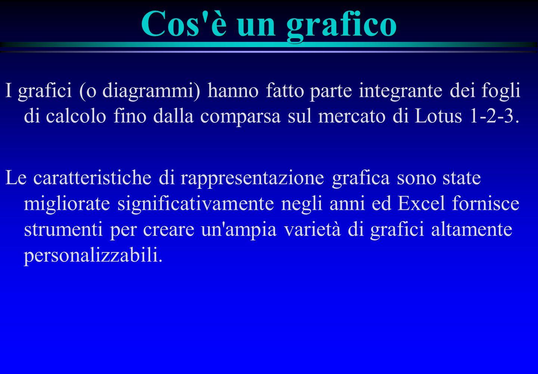 Cos è un grafico I grafici (o diagrammi) hanno fatto parte integrante dei fogli di calcolo fino dalla comparsa sul mercato di Lotus 1‑2‑3.
