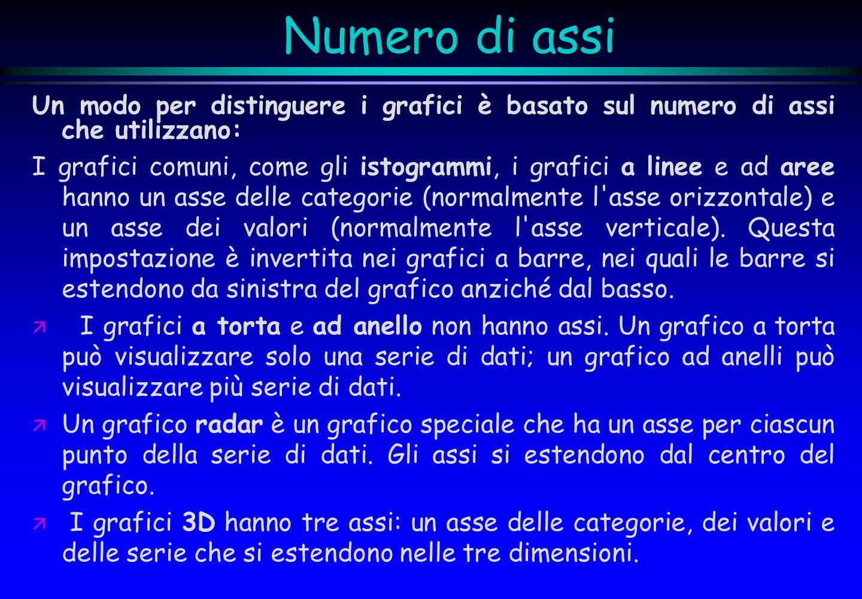 Numero di assi Un modo per distinguere i grafici è basato sul numero di assi che utilizzano: