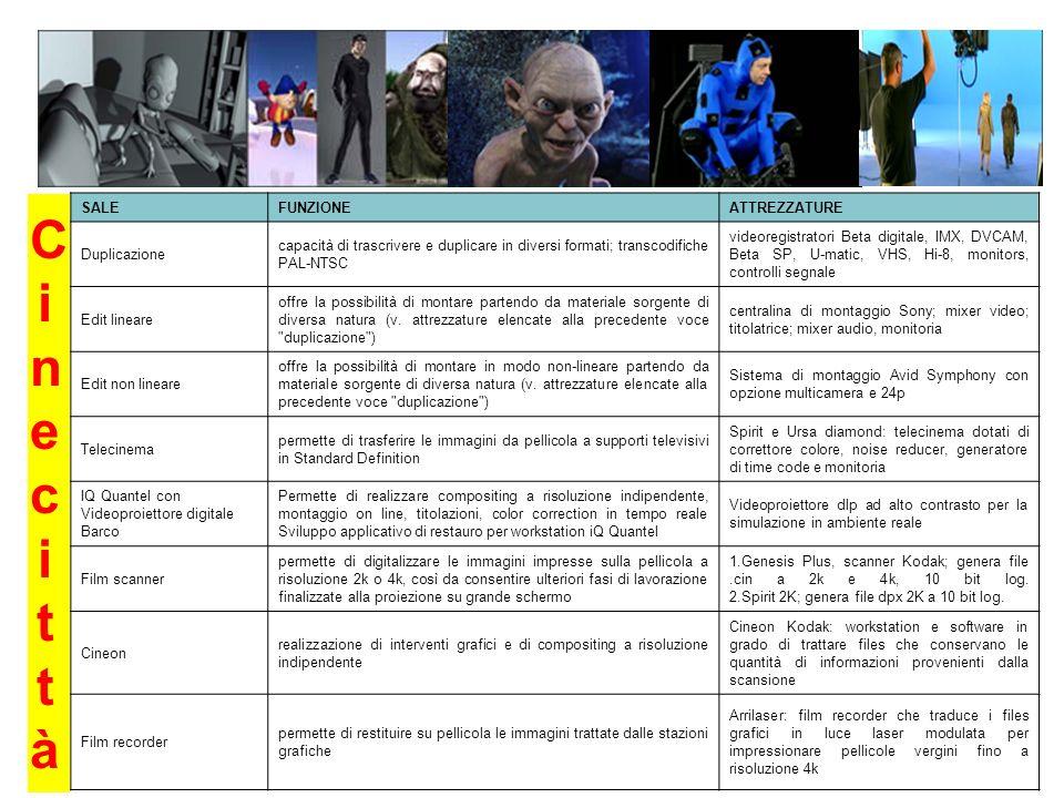 Cinecittà SALE FUNZIONE ATTREZZATURE Duplicazione