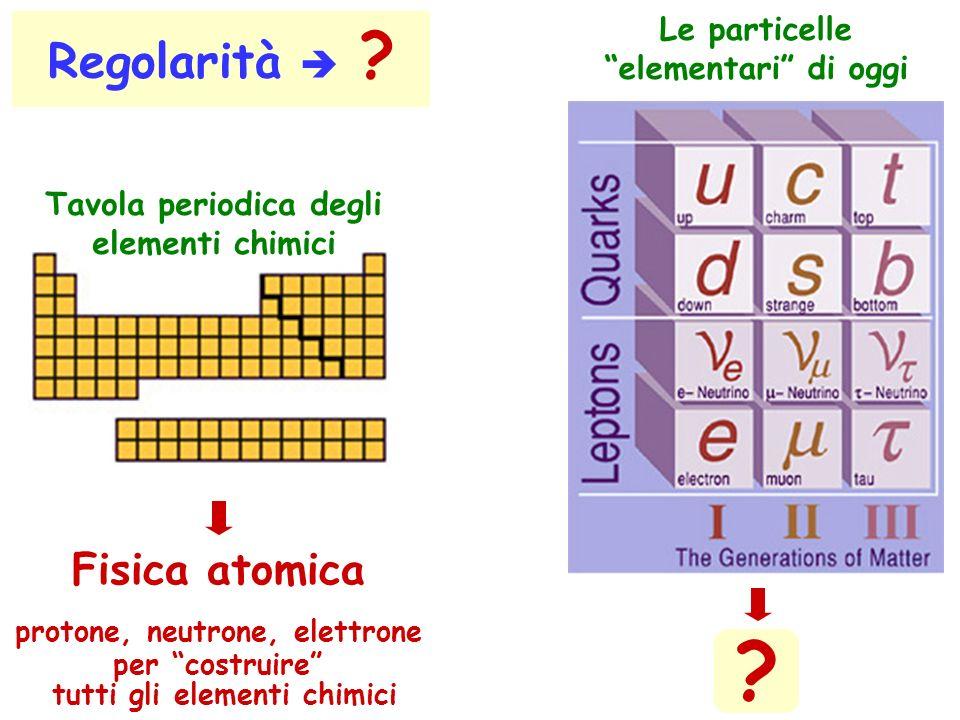 Le particelle elementari di oggi