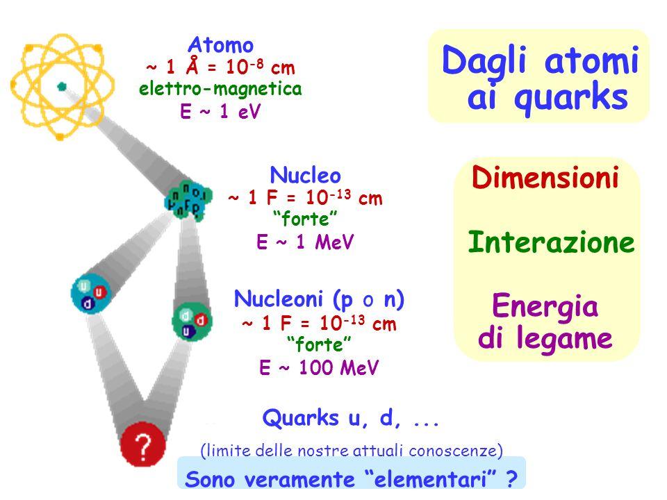 Dimensioni Interazione Energia di legame