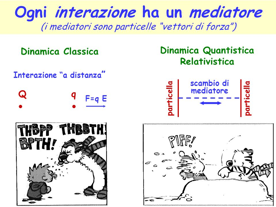 Interazione a distanza Dinamica Quantistica Relativistica