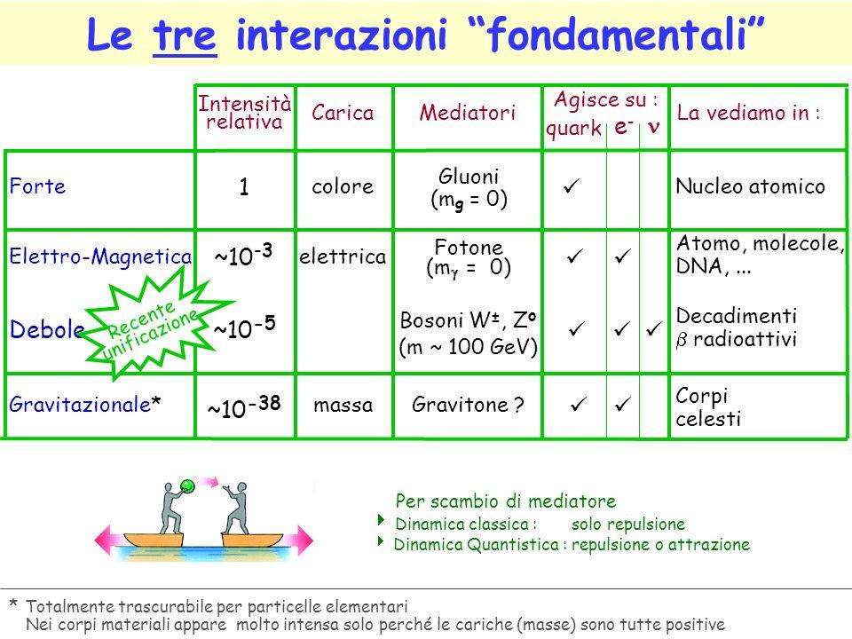 Le tre interazioni fondamentali