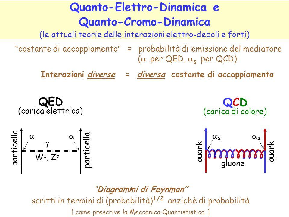 Quanto-Elettro-Dinamica e Quanto-Cromo-Dinamica (le attuali teorie delle interazioni elettro-deboli e forti)