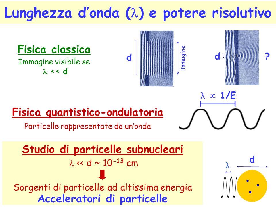Lunghezza d'onda (l) e potere risolutivo