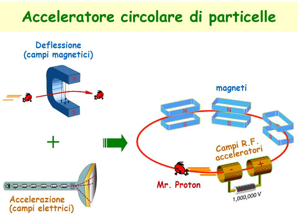 Acceleratore circolare di particelle