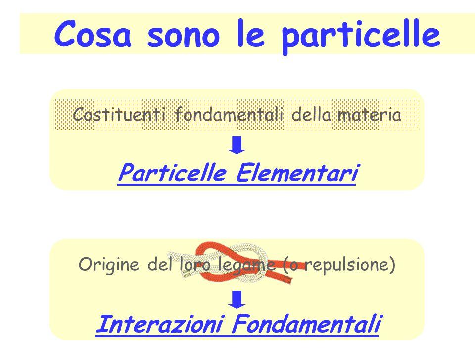 Cosa sono le particelle