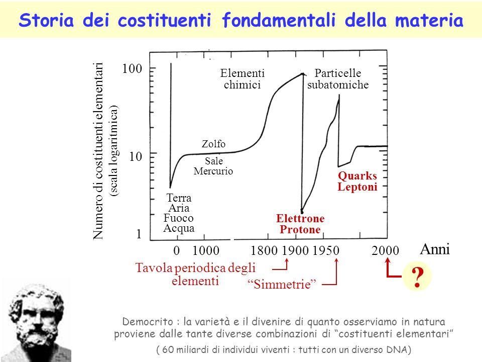 Storia dei costituenti fondamentali della materia