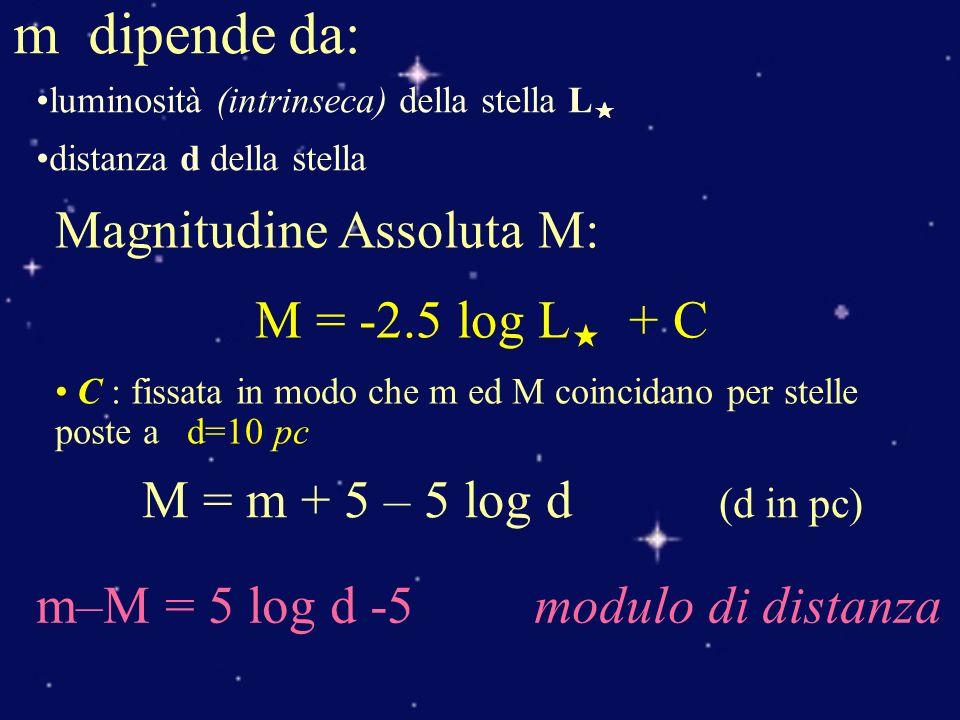 m dipende da: Magnitudine Assoluta M: M = -2.5 log L + C
