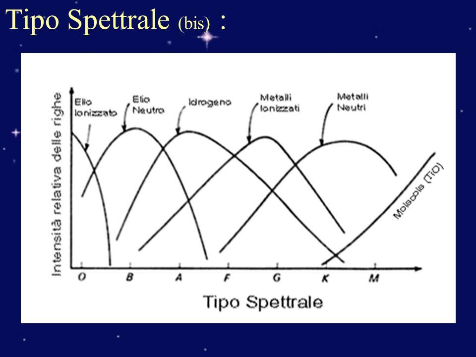 Tipo Spettrale (bis) :