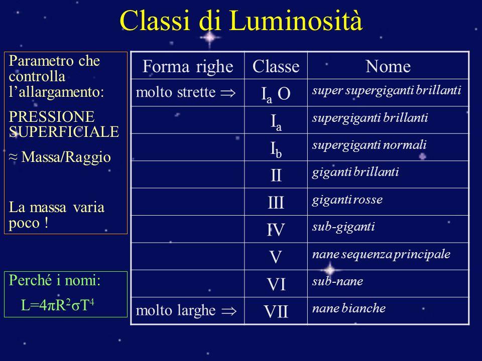 Classi di Luminosità Forma righe Classe Nome Ia O Ia Ib II III IV V VI
