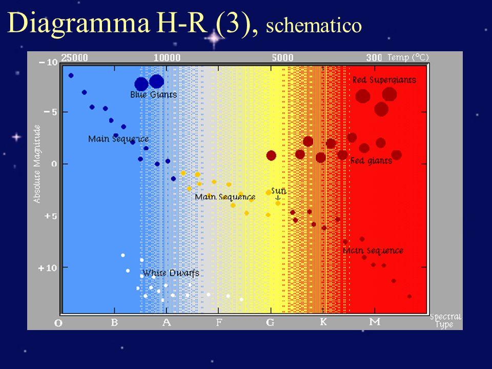Diagramma H-R (3), schematico