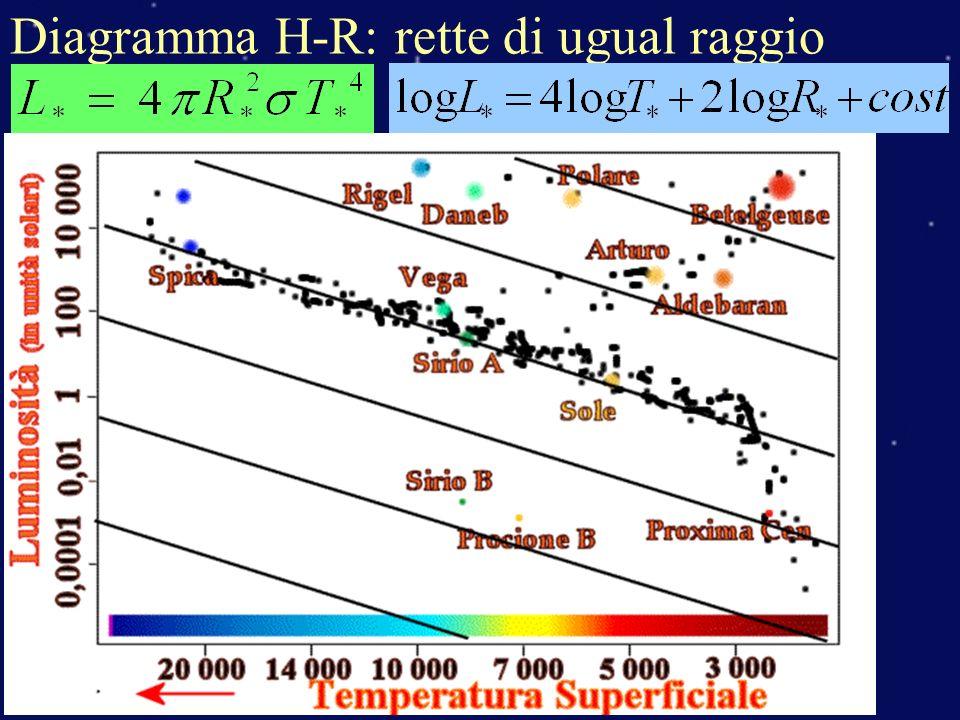 Diagramma H-R: rette di ugual raggio