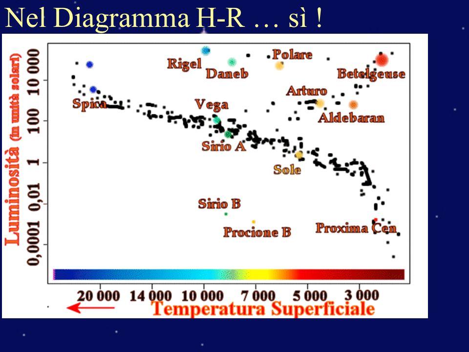 Nel Diagramma H-R … sì !