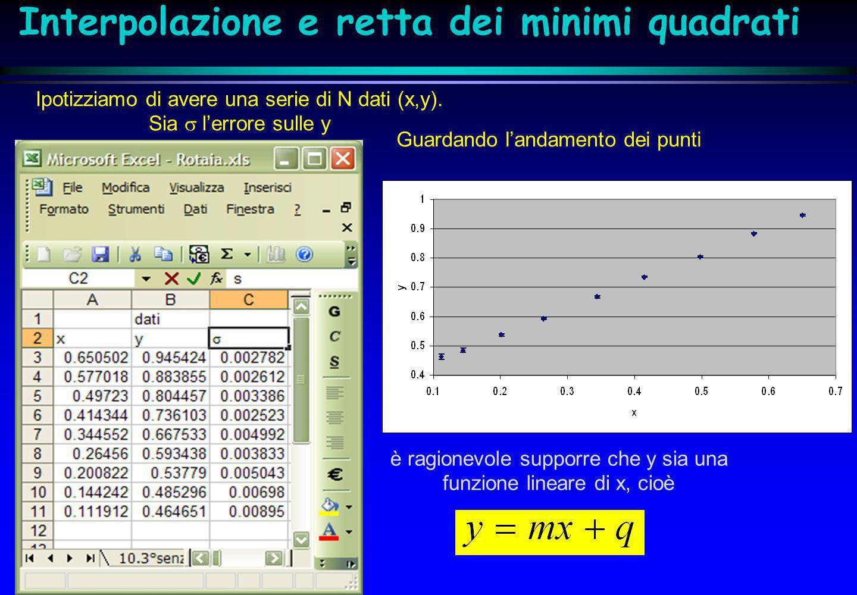 Interpolazione e retta dei minimi quadrati