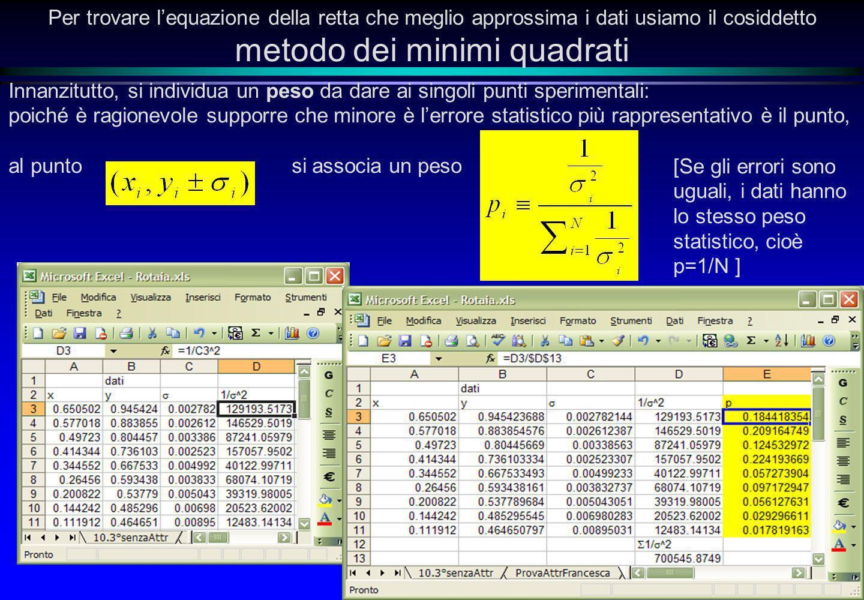 Per trovare l'equazione della retta che meglio approssima i dati usiamo il cosiddetto metodo dei minimi quadrati