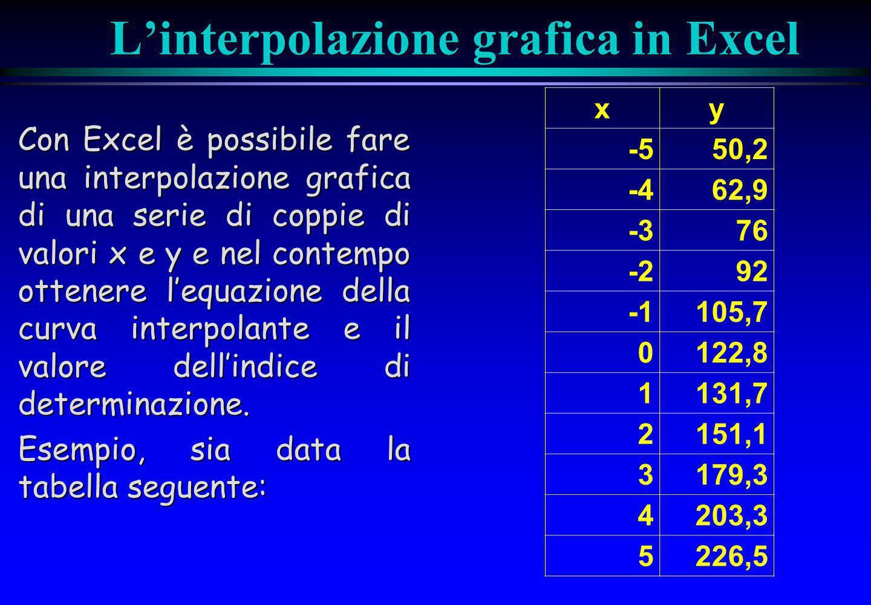 L'interpolazione grafica in Excel