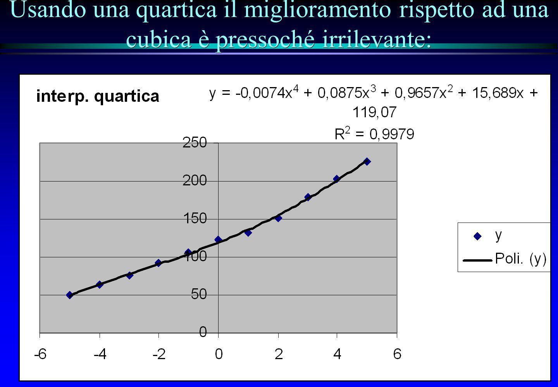 Usando una quartica il miglioramento rispetto ad una cubica è pressoché irrilevante: