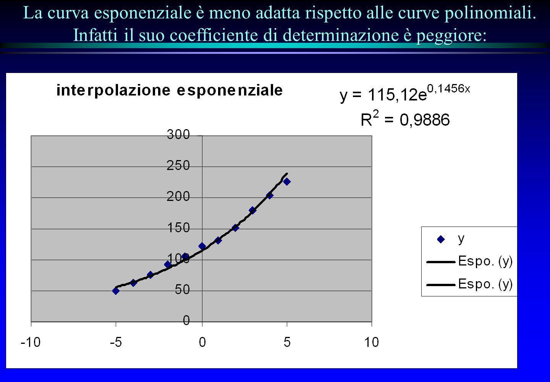 La curva esponenziale è meno adatta rispetto alle curve polinomiali