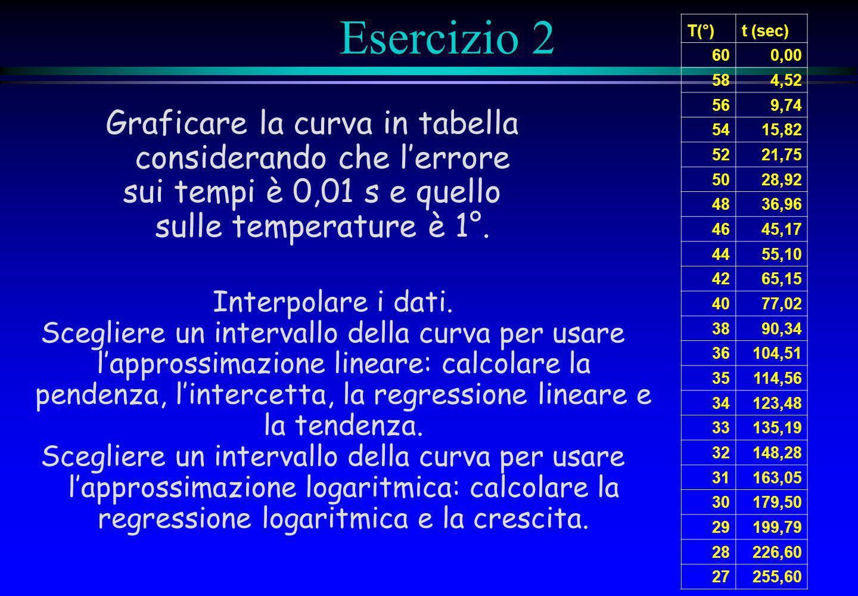 Esercizio 2 Graficare la curva in tabella considerando che l'errore